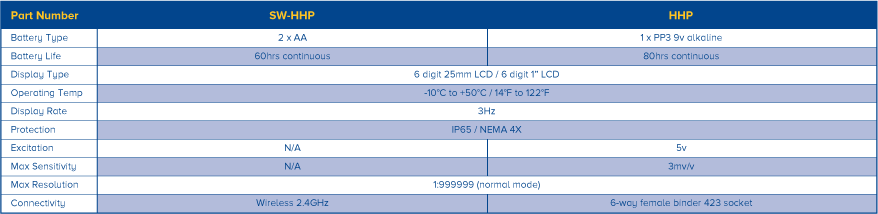 Handheld plus specifications