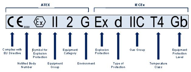 straightpoint Ex equipment markings