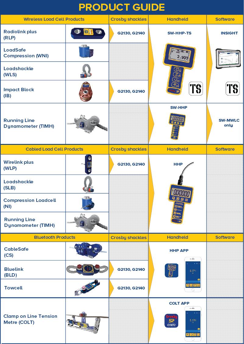 водич за производи
