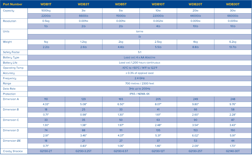 Специфікації бездротового низькочастотного обладнання